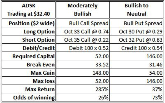 Bullish Positions in ADSK Using $2 Wide Verticals
