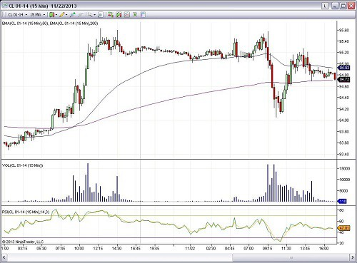 Futures trading chart 1