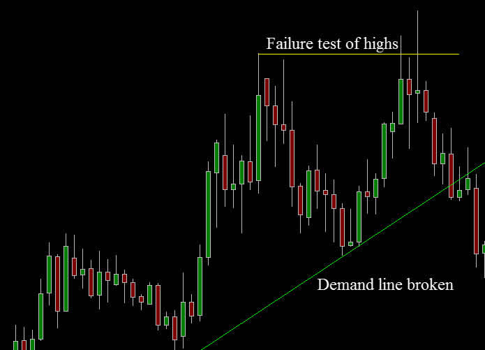 multiple time frames setup chart
