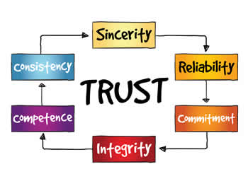trading trust