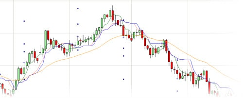 charting for day trading