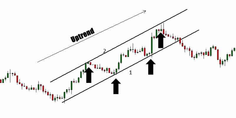 trendline forex trading tool