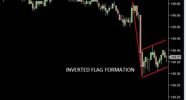 When do Candlestick Patterns Really Work? - Bund 3min Inverted Flag Formation