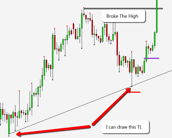 trade entry and trendline