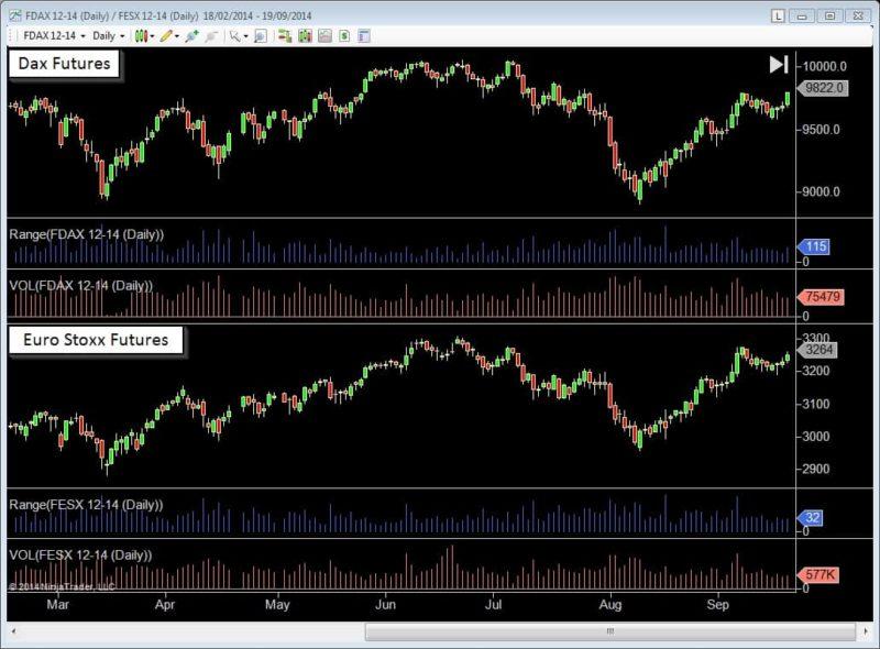 dax futures market