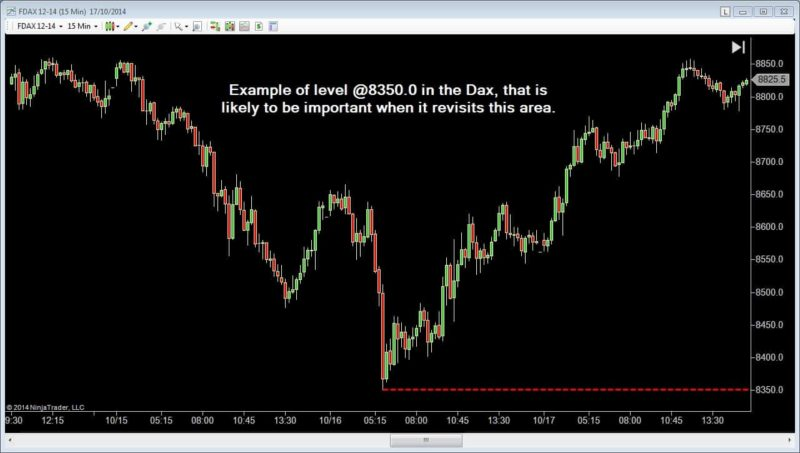 Identifying Simple Support and Resistance Levels - FDAX Good Level