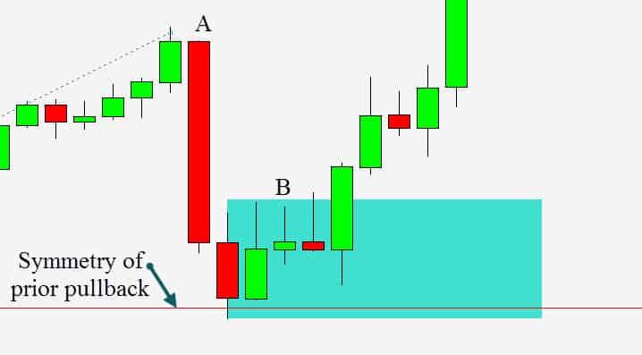 trading simple pullbacks