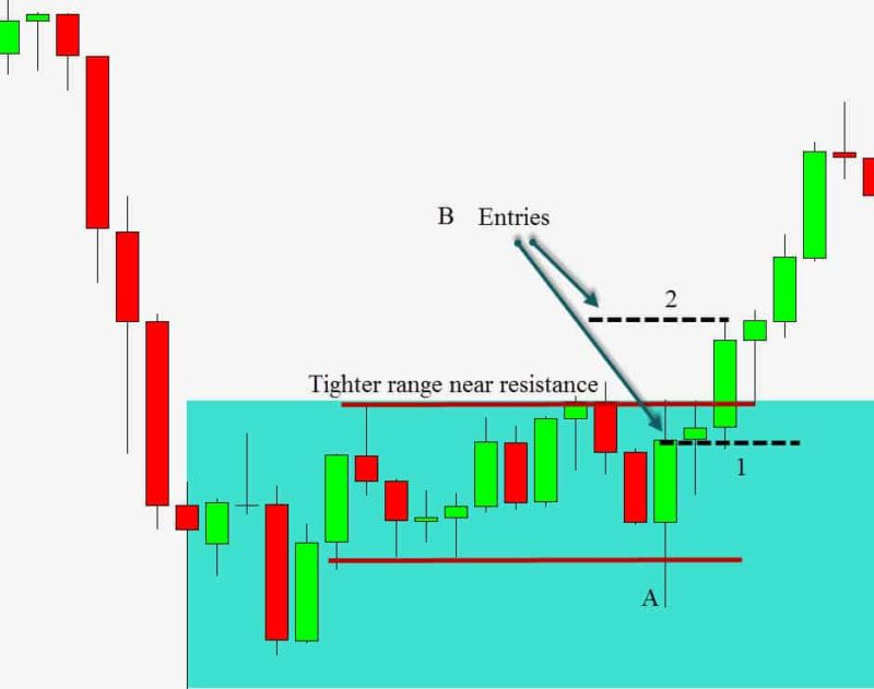 breakout trade after failure