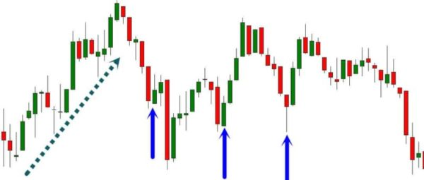 trend trading indicator