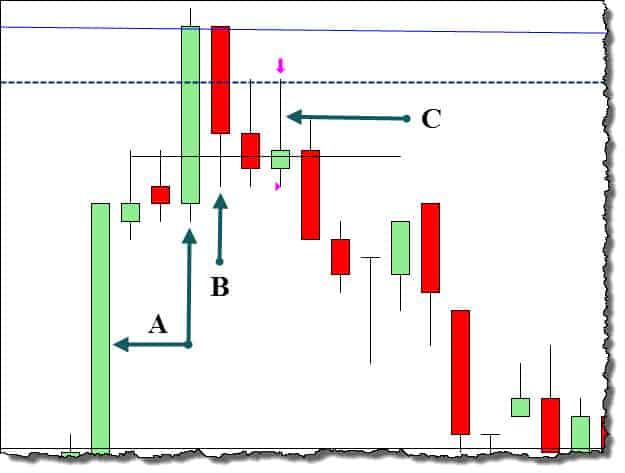 multiple time frame trading