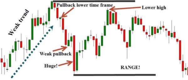 subjective trading