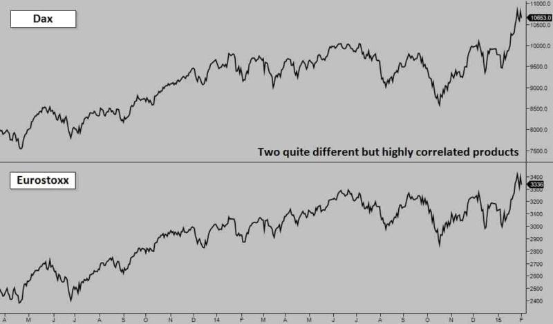 Choose the Right Markets to Trade - Dax EuroStoxx Correlation