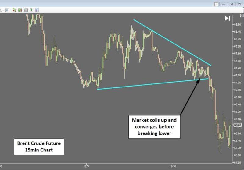 Identifying Market Balance Breakouts - Balance structures