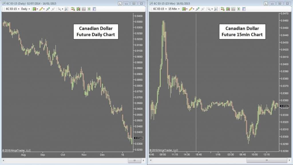 Identifying Market Balance Breakouts - Timeframes