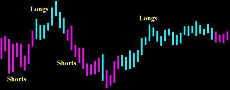 dynamic profit detector