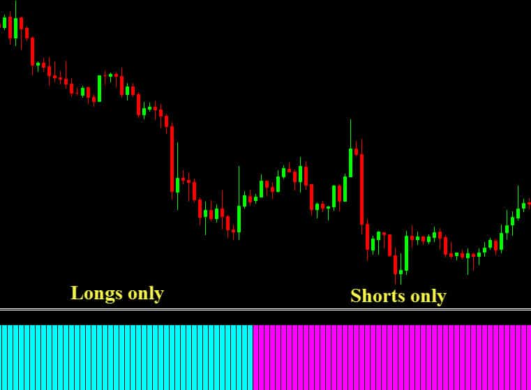 four hour Forex chart