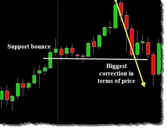 USDJPY trending market trading