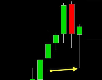 weekly forex chart