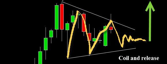 trading forex price pattern