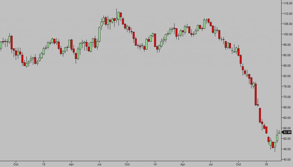 Know thy risk - Crude Oil Weekly chart