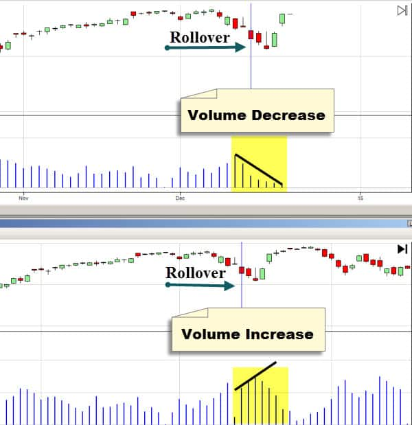 futures contract rollover volume