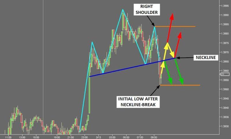 Chart Pattern Logic - Head and Shoulders Logic