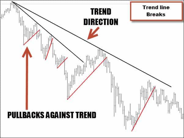 Trend line breaks