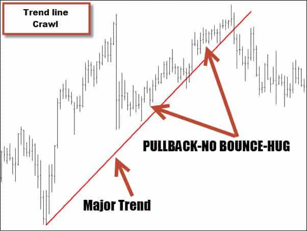 trend line failure