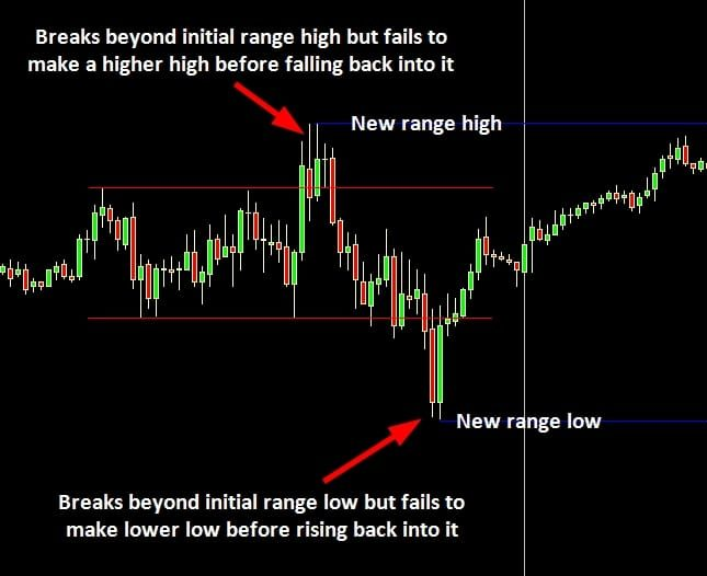 A Better Understanding of Breakouts - Range Extension