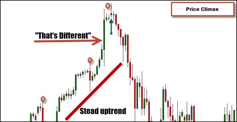 price climax in trading