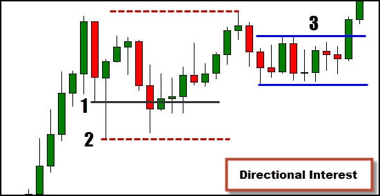 trading range and break out
