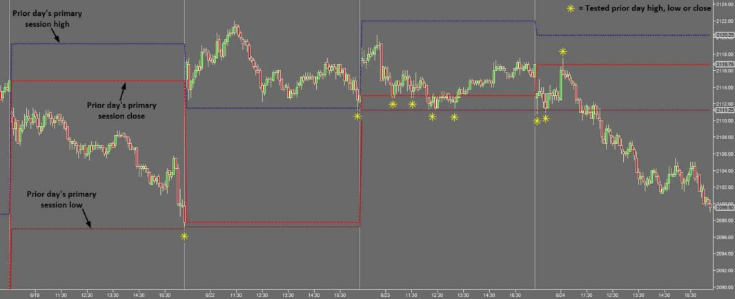 Charting the Right Session Times in Futures - Primary Session High Low Close Reactions