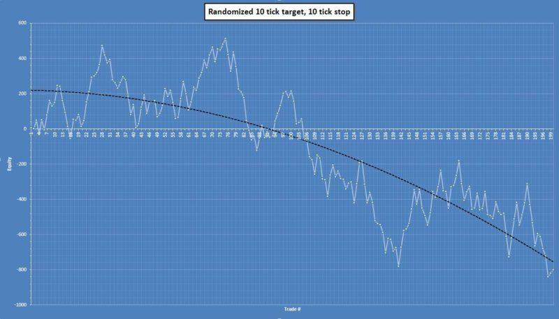 Respect Your Equity Curve - Randomized 10t10s