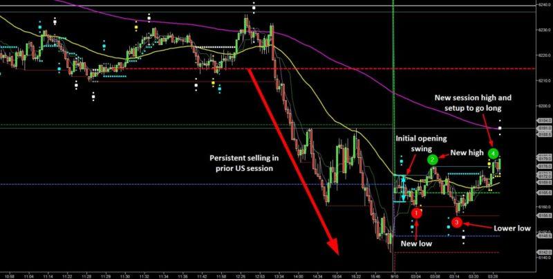 Be Adaptable to Market Activity - FTSE Long Setup