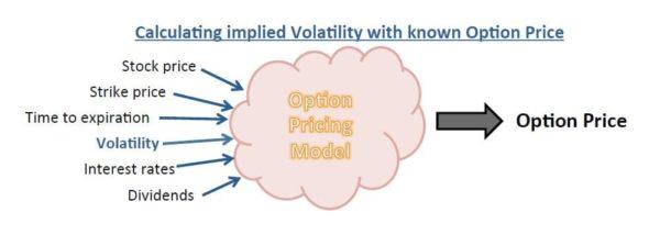 Pricing Model