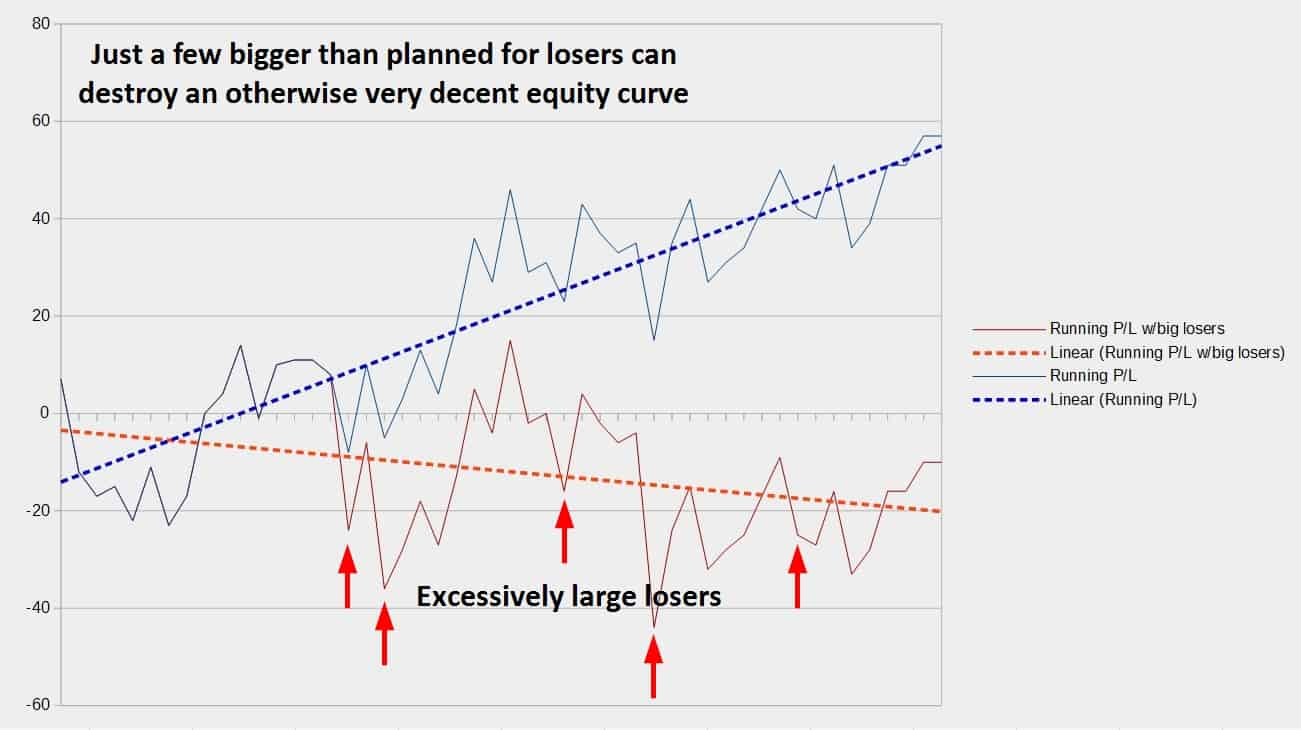 Ride the Drawdown Storm - Big Losers Equity Curve