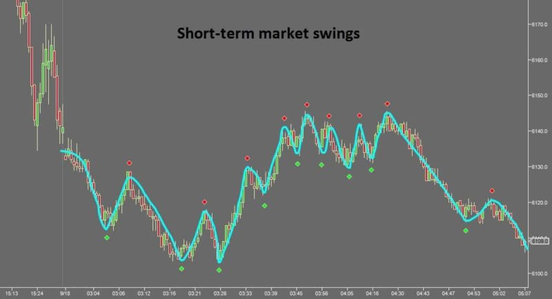 Time Your Trade Entries - Short-term Market Swings