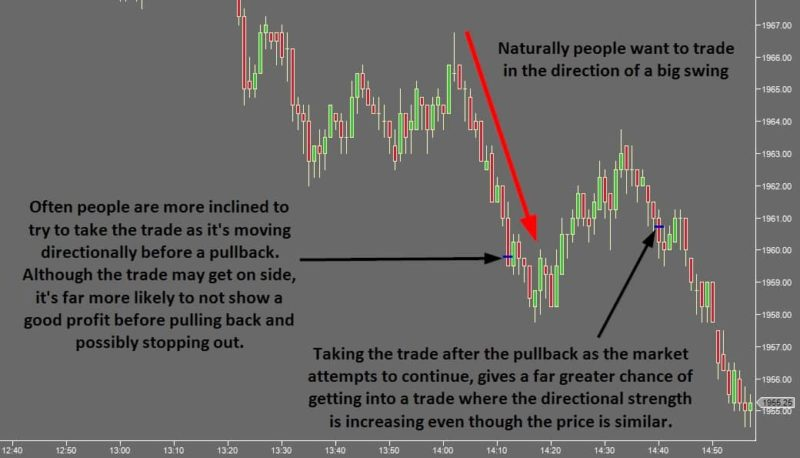 Time Your Trade Entries - Trading with Big Swings