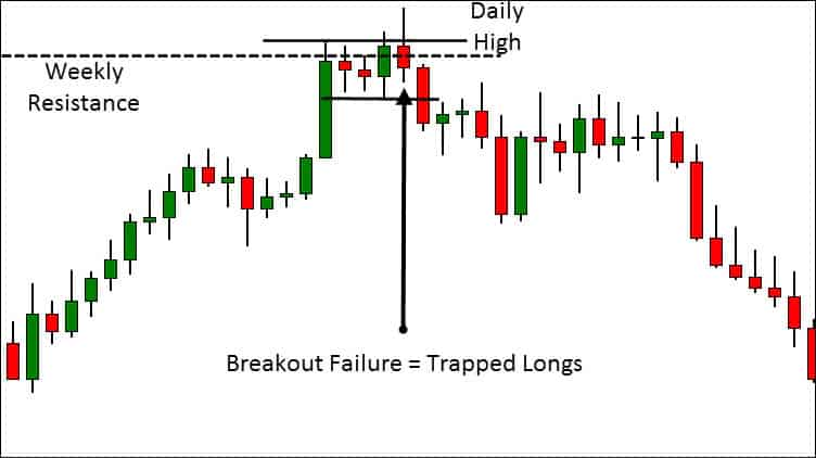 failure test and trapped traders