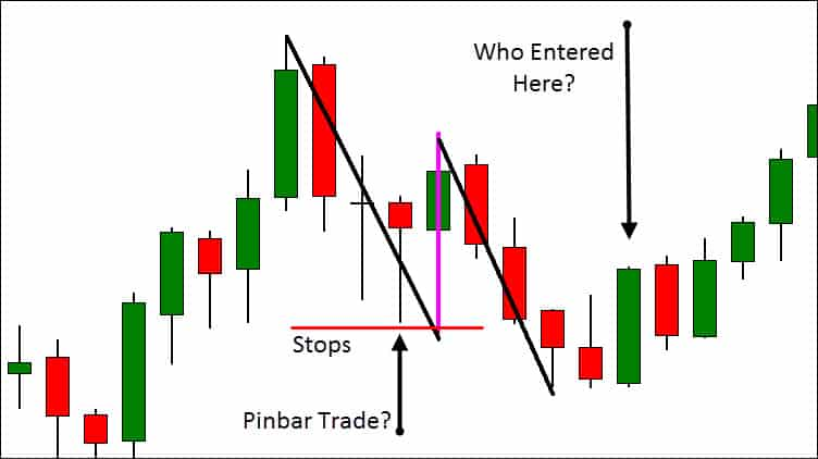 complex pullback trapped traders