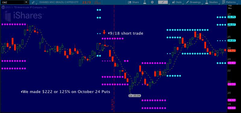 EWZ Short trade