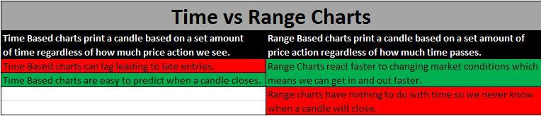 time vs range