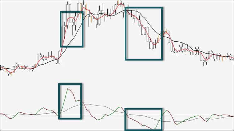 3/10 oscillator momentum