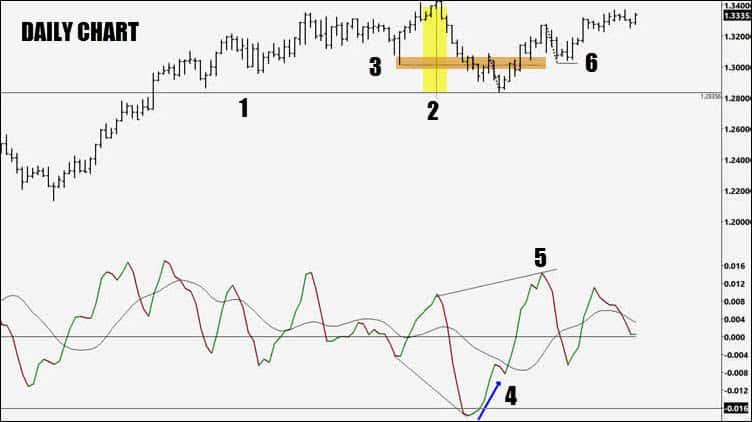 swing trading macd