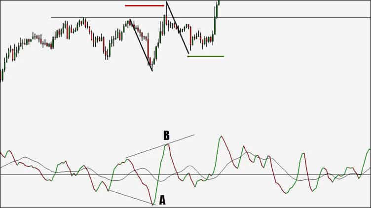 market swing analysis