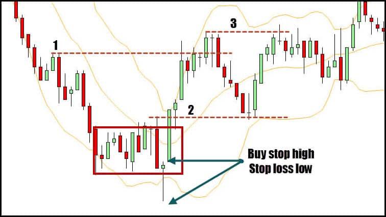 trading profit charts