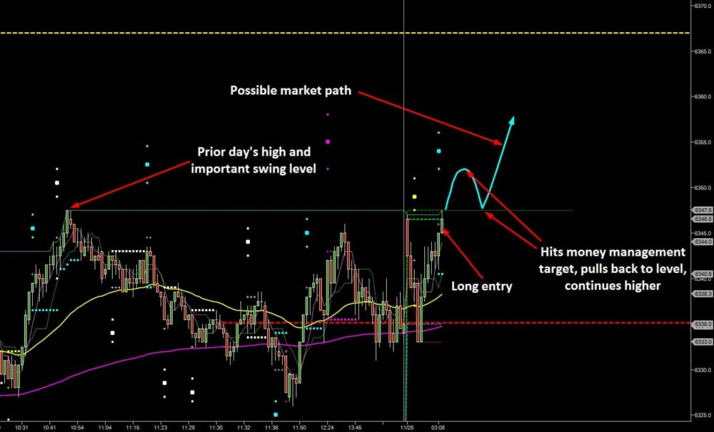 A Lesson in Getting Trade Management Right - Trend Jumper Long Setup
