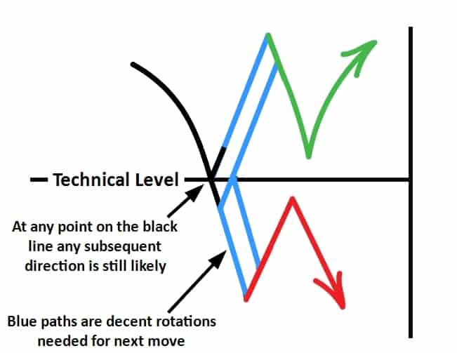 How Markets Can Respond to Support and Resistance Levels - Summary of ways markets react
