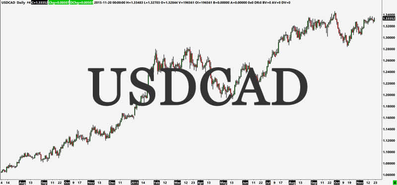 MACD and technical analysis chart