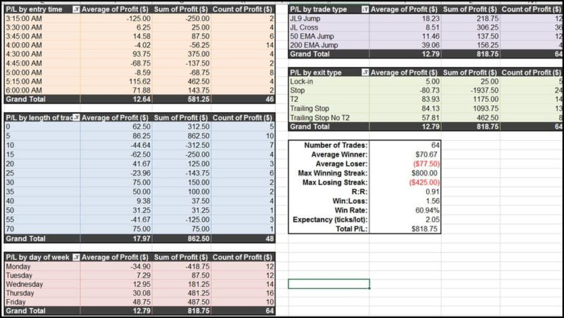 trade journal spreadsheet
